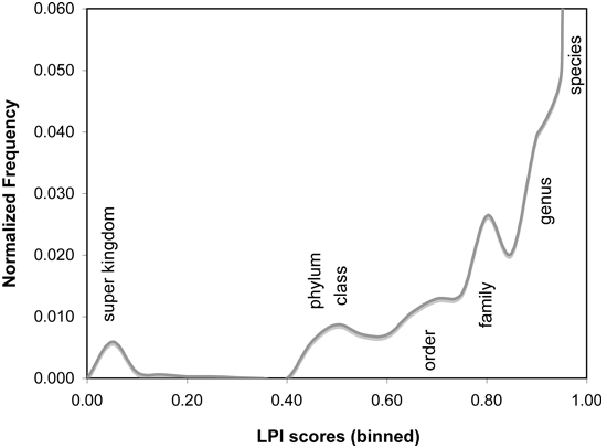 overall lpi histograms